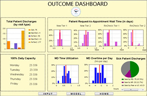 Improving Patient Flow at an Outpatient Clinic – Patient Flow Simulation Model Outcome