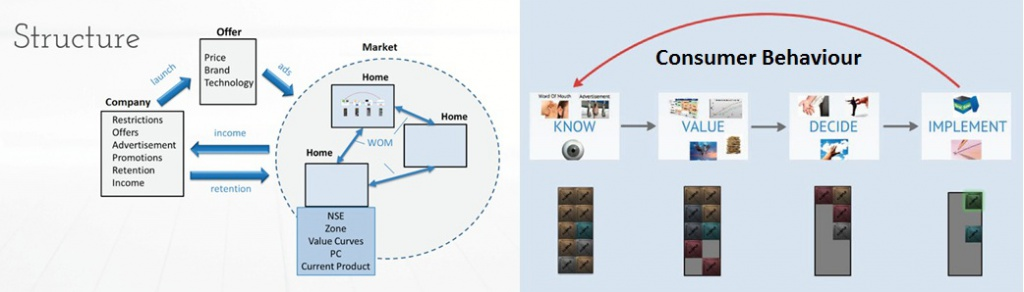 Market Model Structure and Consumer Behaviour Simulation